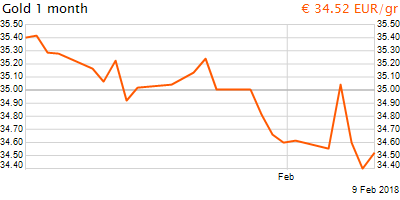 30 napos arany EUR/Kg grafikon - 2018-02-09-15-00