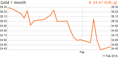 30 napos arany EUR/Kg grafikon - 2018-02-11-09-00