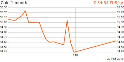 30 napos arany EUR/Kg grafikon - 2018-02-20-19-00