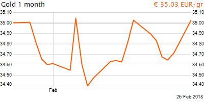 30 napos arany EUR/Kg grafikon - 2018-02-26-11-00