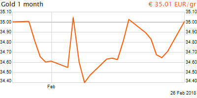 30 napos arany EUR/Kg grafikon - 2018-02-26-12-00