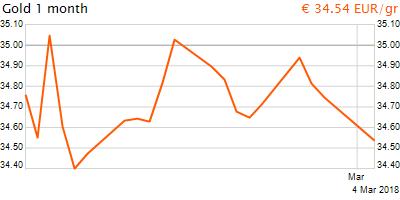 30 napos arany EUR/Kg grafikon - 2018-03-04-12-00