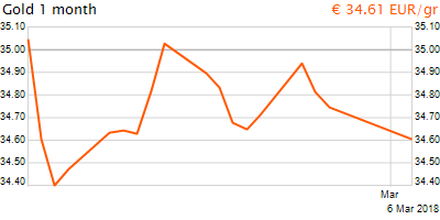 30 napos arany EUR/Kg grafikon - 2018-03-06-12-00