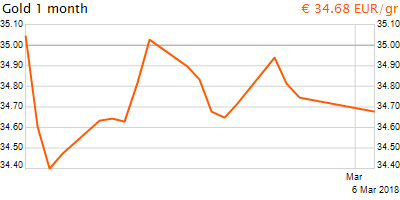 30 napos arany EUR/Kg grafikon - 2018-03-06-13-00