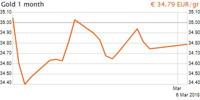 30 napos arany EUR/Kg grafikon - 2018-03-06-15-00