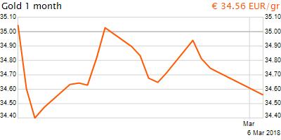 30 napos arany EUR/Kg grafikon - 2018-03-06-21-00