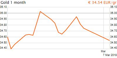 30 napos arany EUR/Kg grafikon - 2018-03-07-08-00