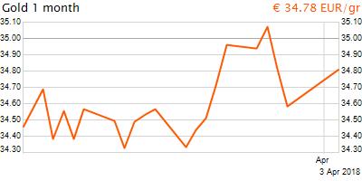 30 napos arany EUR/Kg grafikon - 2018-04-03-20-00