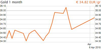 30 napos arany EUR/Kg grafikon - 2018-04-06-08-00