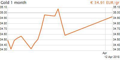 30 napos arany EUR/Kg grafikon - 2018-04-12-13-00