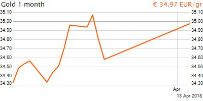 30 napos arany EUR/Kg grafikon - 2018-04-13-12-00