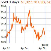 3 napos arany USD/Oz grafikon - 2018-04-06-08-00