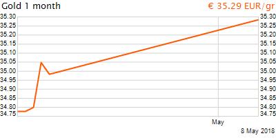 30 napos arany EUR/Kg grafikon - 2018-05-08-16-00