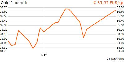 30 napos arany EUR/Kg grafikon - 2018-05-24-15-00