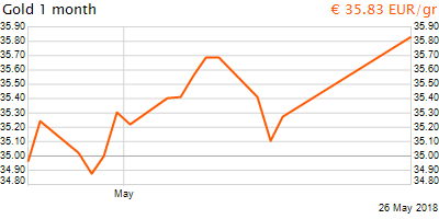 30 napos arany EUR/Kg grafikon - 2018-05-26-10-00