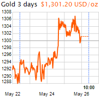3 napos arany USD/Oz grafikon - 2018-05-26-10-00