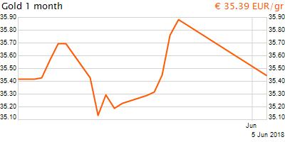30 napos arany EUR/Kg grafikon - 2018-06-05-16-00