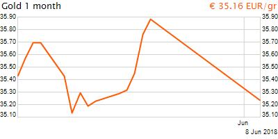 30 napos arany EUR/Kg grafikon - 2018-06-08-09-00