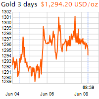 3 napos arany USD/Oz grafikon - 2018-06-08-09-00