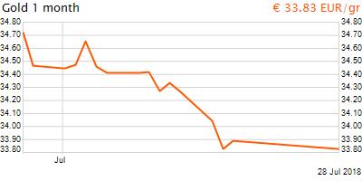 30 napos arany EUR/Kg grafikon - 2018-07-28-09-00