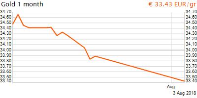 30 napos arany EUR/Kg grafikon - 2018-08-03-13-00