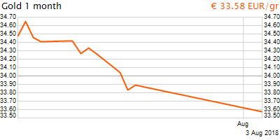 30 napos arany EUR/Kg grafikon - 2018-08-03-15-00