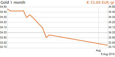 30 napos arany EUR/Kg grafikon - 2018-08-05-11-00
