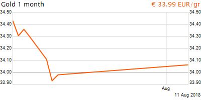 30 napos arany EUR/Kg grafikon - 2018-08-11-06-00