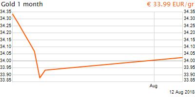 30 napos arany EUR/Kg grafikon - 2018-08-12-23-00