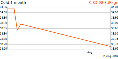 30 napos arany EUR/Kg grafikon - 2018-08-14-07-00