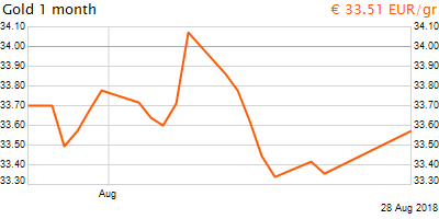 30 napos arany EUR/Kg grafikon - 2018-08-28-11-00