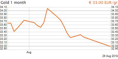 30 napos arany EUR/Kg grafikon - 2018-08-29-10-00