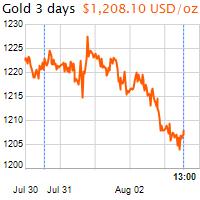 3 napos arany USD/Oz grafikon - 2018-08-03-13-00