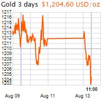 3 napos arany USD/Oz grafikon - 2018-08-13-11-00