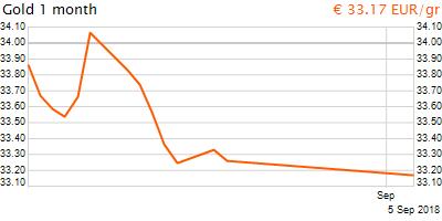 30 napos arany EUR/Kg grafikon - 2018-09-05-12-00