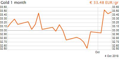 30 napos arany EUR/Kg grafikon - 2018-10-04-16-00