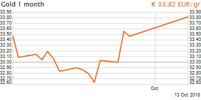 30 napos arany EUR/Kg grafikon - 2018-10-13-10-00