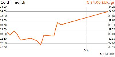 30 napos arany EUR/Kg grafikon - 2018-10-17-14-00