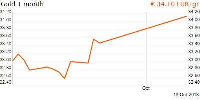 30 napos arany EUR/Kg grafikon - 2018-10-18-15-00