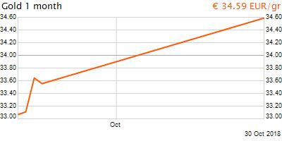 30 napos arany EUR/Kg grafikon - 2018-10-30-18-00