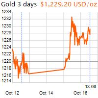 3 napos arany USD/Oz grafikon - 2018-10-16-13-00