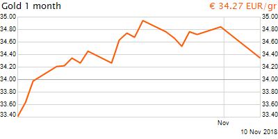 30 napos arany EUR/Kg grafikon - 2018-11-10-21-00