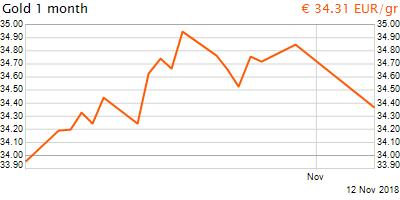 30 napos arany EUR/Kg grafikon - 2018-11-12-20-00