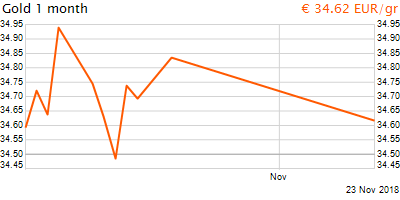 30 napos arany EUR/Kg grafikon - 2018-11-23-21-00