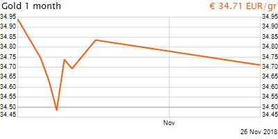30 napos arany EUR/Kg grafikon - 2018-11-26-12-00