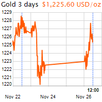 3 napos arany USD/Oz grafikon - 2018-11-26-12-00