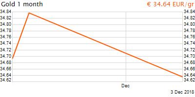 30 napos arany EUR/Kg grafikon - 2018-12-03-04-00