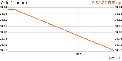 30 napos arany EUR/Kg grafikon - 2018-12-03-13-00
