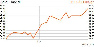 30 napos arany EUR/Kg grafikon - 2018-12-20-15-00