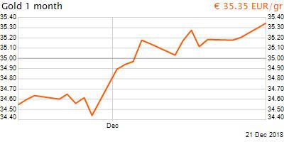 30 napos arany EUR/Kg grafikon - 2018-12-21-08-00